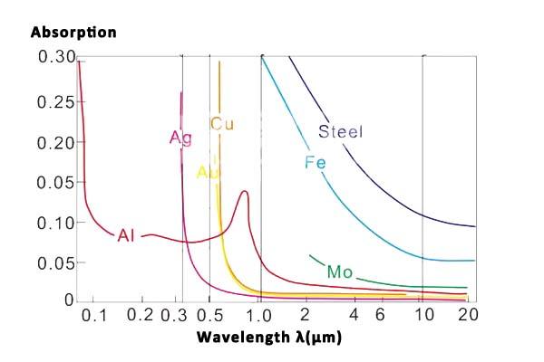 wavelength and absorption
