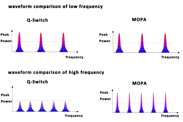 Q-switch MOPA frequency comparison